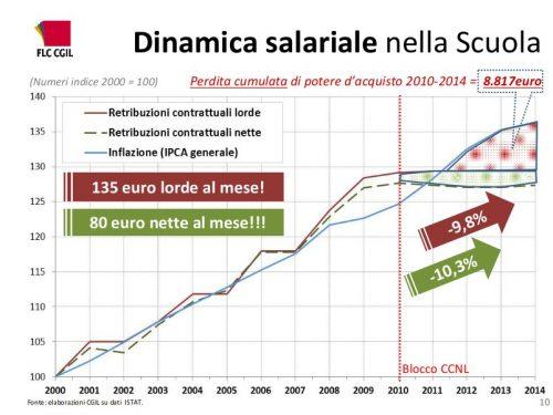 Salari e diritti della Scuola italiana nella crisi (PDF)