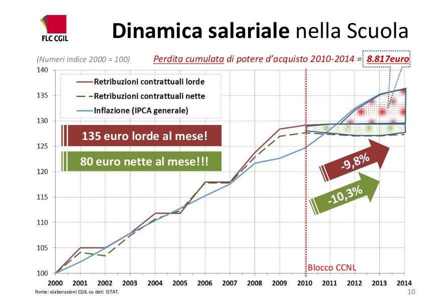 dinamica salariale